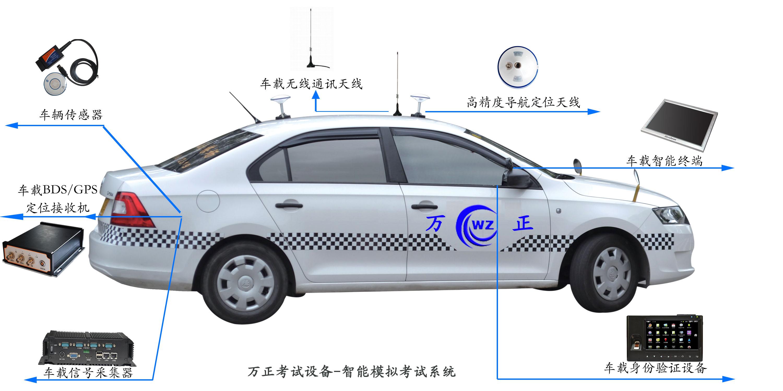 主控系统的主要功能包括身份证、考试过程检测判定、信息提示、音视屏监控、考试信息传输、录像录音保存、考试管理、数据安全管理、成绩单打印输出、统计、查询和系统自检。车载系统用于采集、处理和发送考试车辆的考试信息,并接收来自主控设备、场地设备的考试信息。车载系统包括车载计算机、GPS移动站、车载传感器组、车载摄像机、车载信息采集系统、车载语音系统和无线传输设备。场地系统用于采集和发送机动车驾驶人场地驾驶技能考试各考试项目的考试信息。场地系统包括场地硬件、场地布线、场地监控系统、标示标牌、测绘系统和场地供电系统
